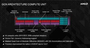 AMD GCN Compute Unit